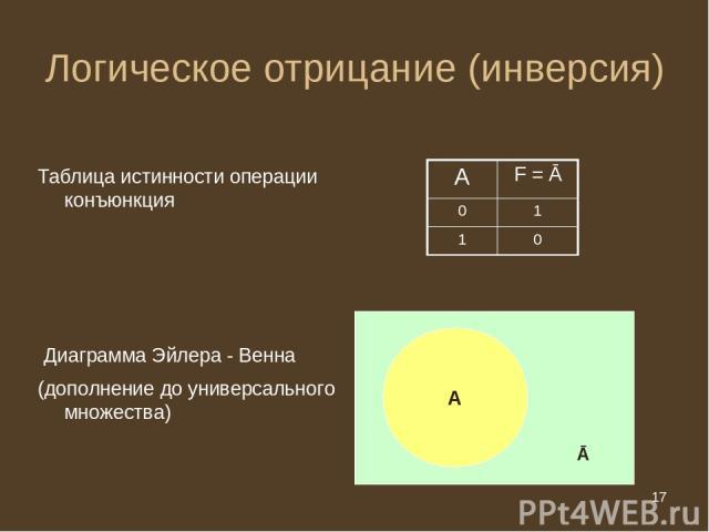* Логическое отрицание (инверсия) Таблица истинности операции конъюнкция Диаграмма Эйлера - Венна А (дополнение до универсального множества) Ā А F = Ā 0 1 1 0 * из 20