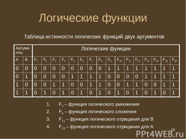 * Логические функции Таблица истинности логических функций двух аргументов F2 – функция логического умножения F8 – функция логического сложения F11 – функция логического отрицания для В F13 – функция логического отрицания для А Аргументы Логические …