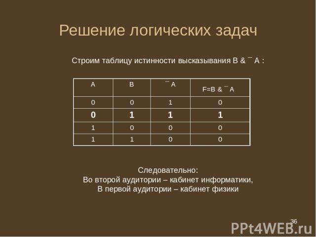 * Решение логических задач Строим таблицу истинности высказывания В & ¯ А : Следовательно: Во второй аудитории – кабинет информатики, В первой аудитории – кабинет физики А В ¯ А F=В & ¯ А 0 0 1 0 0 1 1 1 1 0 0 0 1 1 0 0 * из 20