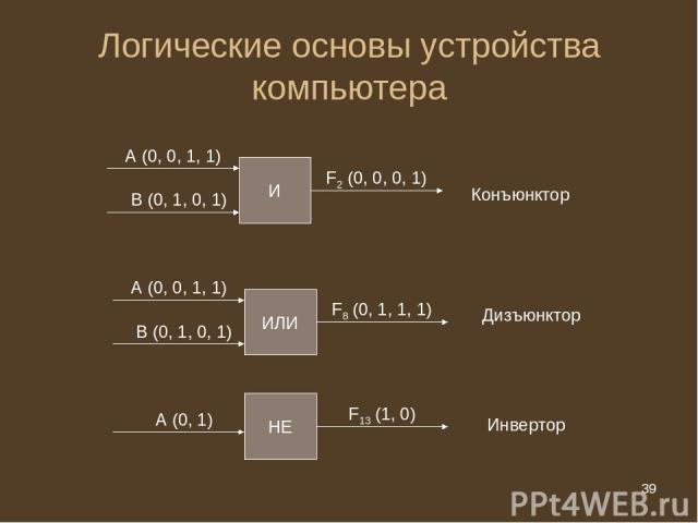 * Логические основы устройства компьютера И А (0, 0, 1, 1) В (0, 1, 0, 1) F2 (0, 0, 0, 1) ИЛИ А (0, 0, 1, 1) В (0, 1, 0, 1) F8 (0, 1, 1, 1) НЕ А (0, 1) F13 (1, 0) Конъюнктор Дизъюнктор Инвертор * из 20