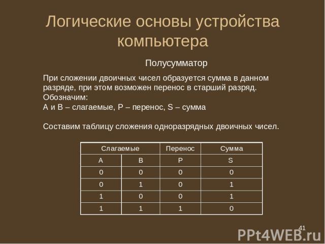 * Логические основы устройства компьютера Полусумматор При сложении двоичных чисел образуется сумма в данном разряде, при этом возможен перенос в старший разряд. Обозначим: А и В – слагаемые, Р – перенос, S – сумма Составим таблицу сложения одноразр…