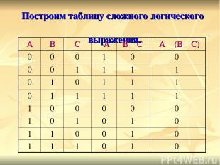 Построим таблицу сложного логического выражения. А В С ┐А В ۷ С ┐А ٨ (В ۷ С) 0 0