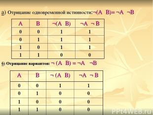 б) Отрицание вариантов: ¬ (А۷В) = ¬А ٨¬В а) Отрицание одновременной истинности:¬