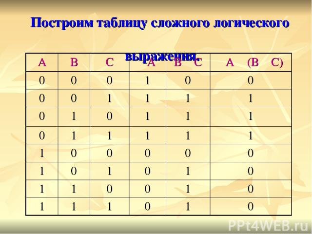 Построим таблицу сложного логического выражения. А В С ┐А В ۷ С ┐А ٨ (В ۷ С) 0 0 0 1 0 0 0 0 1 1 1 1 0 1 0 1 1 1 0 1 1 1 1 1 1 0 0 0 0 0 1 0 1 0 1 0 1 1 0 0 1 0 1 1 1 0 1 0