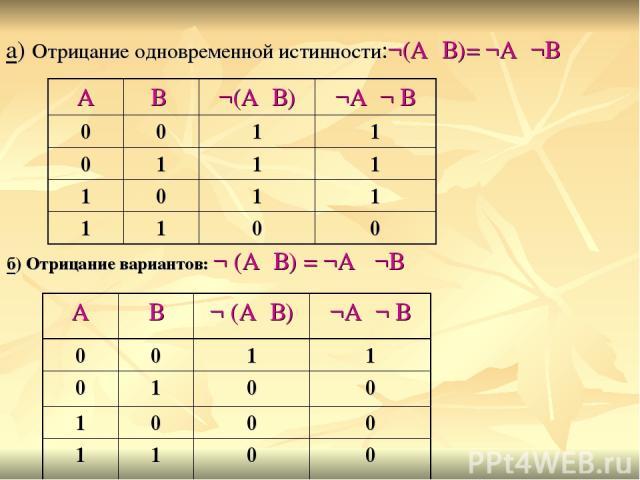 б) Отрицание вариантов: ¬ (А۷В) = ¬А ٨¬В а) Отрицание одновременной истинности:¬(А٨В)= ¬А۷¬В А В ¬ (А۷В) ¬А٨¬ В 0 0 1 1 0 1 0 0 1 0 0 0 1 1 0 0 А В ¬(А٨В) ¬А۷¬ В 0 0 1 1 0 1 1 1 1 0 1 1 1 1 0 0