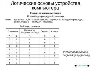 Логические основы устройства компьютера Сумматор двоичных чисел Полный одноразря