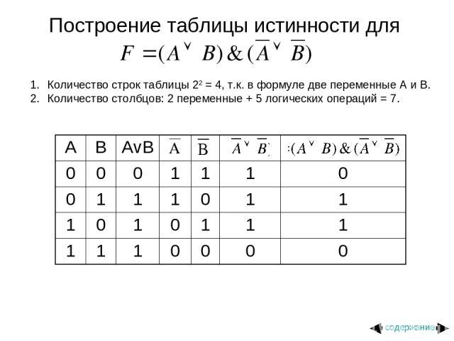 Построение таблицы истинности для Количество строк таблицы 22 = 4, т.к. в формуле две переменные A и B. Количество столбцов: 2 переменные + 5 логических операций = 7. содержание A B AvB 0 0 0 1 1 1 0 0 1 1 1 0 1 1 1 0 1 0 1 1 1 1 1 1 0 0 0 0