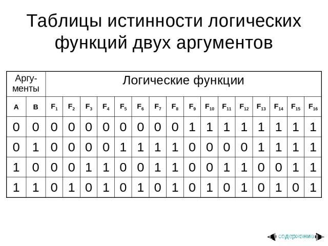 Таблицы истинности логических функций двух аргументов содержание Аргу-менты Логические функции A B F1 F2 F3 F4 F5 F6 F7 F8 F9 F10 F11 F12 F13 F14 F15 F16 0 0 0 0 0 0 0 0 0 0 1 1 1 1 1 1 1 1 0 1 0 0 0 0 1 1 1 1 0 0 0 0 1 1 1 1 1 0 0 0 1 1 0 0 1 1 0 0…