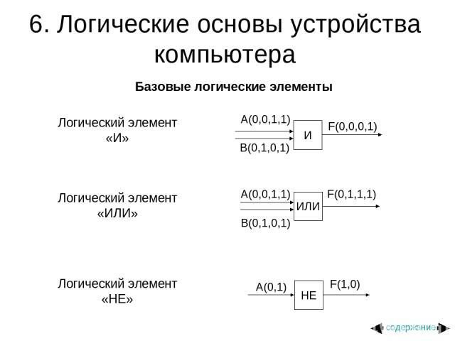 6. Логические основы устройства компьютера Базовые логические элементы Логический элемент «И» Логический элемент «ИЛИ» Логический элемент «НЕ» содержание