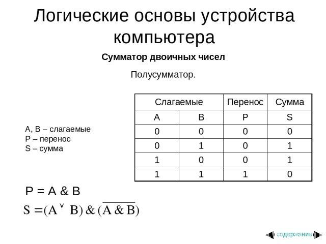 Сумматор двоичных чисел Полусумматор. A, B – слагаемые P – перенос S – сумма P = A & B Логические основы устройства компьютера содержание Слагаемые Перенос Сумма A B P S 0 0 0 0 0 1 0 1 1 0 0 1 1 1 1 0