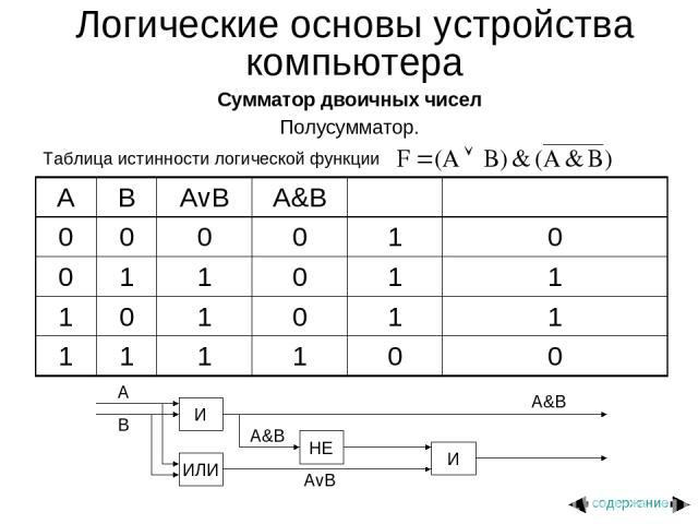 Логические основы устройства компьютера Сумматор двоичных чисел Полусумматор. Таблица истинности логической функции содержание A B AvB A&B 0 0 0 0 1 0 0 1 1 0 1 1 1 0 1 0 1 1 1 1 1 1 0 0