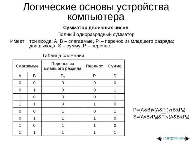 Логические основы устройства компьютера Сумматор двоичных чисел Полный одноразрядный сумматор Имеет три входа: A, B – слагаемые, P0 – перенос из младшего разряда; два выхода: S – сумму, P – перенос. Таблица сложения содержание Слагаемые Перенос из м…