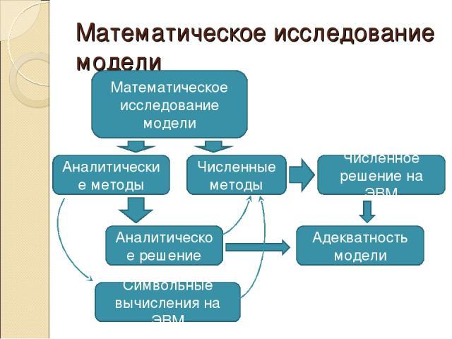 Математическое исследование модели Математическое исследование модели Аналитические методы Численные методы Численное решение на ЭВМ Аналитическое решение Символьные вычисления на ЭВМ Адекватность модели