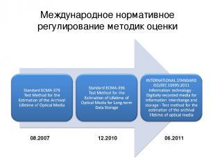 Международное нормативное регулирование методик оценки 08.2007 12.2010 06.2011
