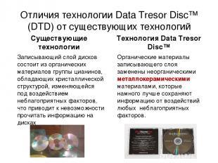 Отличия технологии Data Tresor Disc™ (DTD) от существующих технологий Записывающ