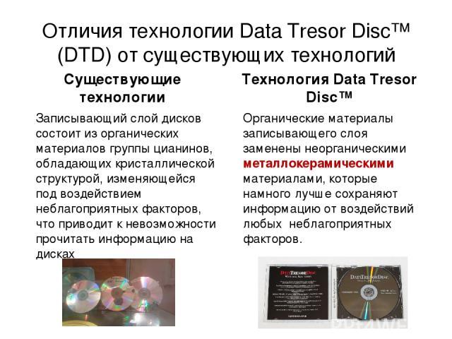 Отличия технологии Data Tresor Disc™ (DTD) от существующих технологий Записывающий слой дисков состоит из органических материалов группы цианинов, обладающих кристаллической структурой, изменяющейся под воздействием неблагоприятных факторов, что при…