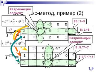 Симплекс-метод, пример (2) 35:7=5 8:1=8 Разрешающий элемент :7 5:5/7=7 3:9/7=7/3