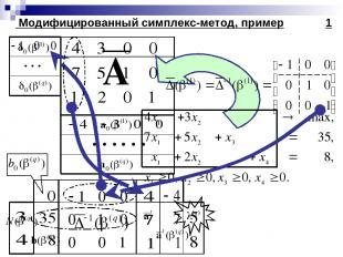 Модифицированный симплекс-метод, пример 1