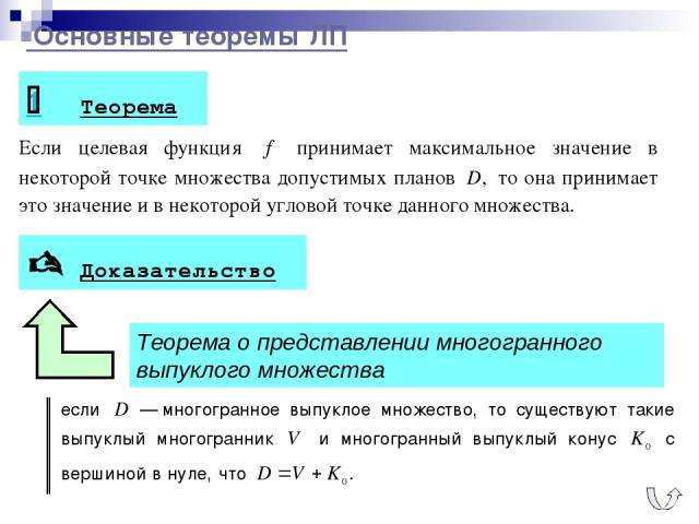Основные теоремы ЛП 1 Теорема Доказательство Теорема о представлении многогранного выпуклого множества