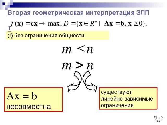 Вторая геометрическая интерпретация ЗЛП 1 (!) без ограничения общности Аx = b несовместна существуют линейно-зависимые ограничения