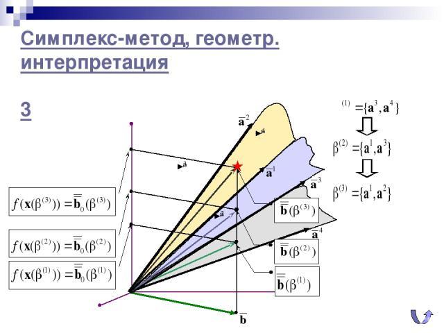 Симплекс-метод, геометр. интерпретация 3