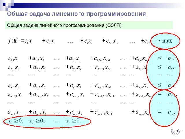 Общая задача линейного программирования Общая задача линейного программирования (ОЗЛП)