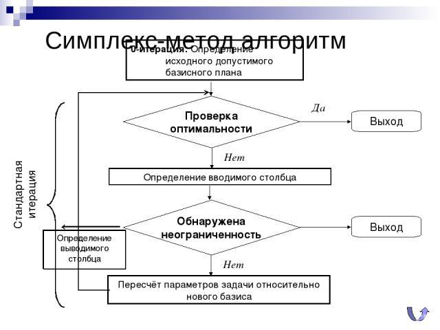 Симплекс-метод алгоритм 0-итерация: Определение исходного допустимого базисного плана Определение выводимого столбца