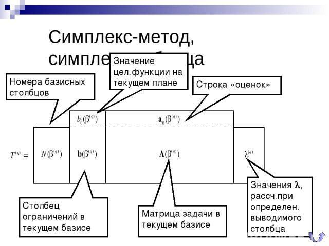 Симплекс-метод, симплекс-таблица Номера базисных столбцов Столбец ограничений в текущем базисе Матрица задачи в текущем базисе Строка «оценок» Значение цел.функции на текущем плане Значения l, рассч.при определен. выводимого столбца
