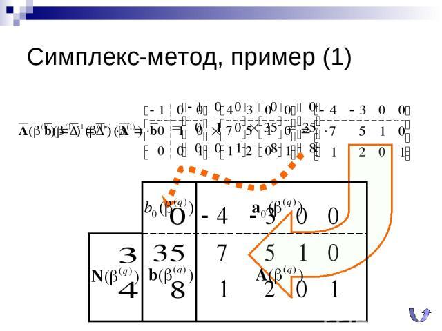Симплекс-метод, пример (1)