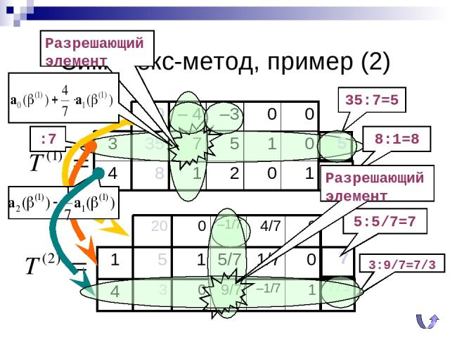 Симплекс-метод, пример (2) 35:7=5 8:1=8 Разрешающий элемент :7 5:5/7=7 3:9/7=7/3 Разрешающий элемент 4 3 0 9/7 –1/7 1 0 – 4 –3 0 0 3 35 7 5 1 0 4 8 1 2 0 1 5 8 1 5 1 5/7 1/7 0 20 0 –1/7 4/7 0 7 7/3