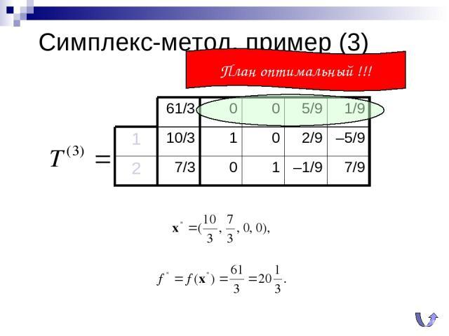 Симплекс-метод, пример (3) План оптимальный !!! 61/3 0 0 5/9 1/9 1 10/3 1 0 2/9 –5/9 2 7/3 0 1 –1/9 7/9