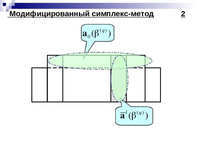Модифицированный симплекс-метод 2