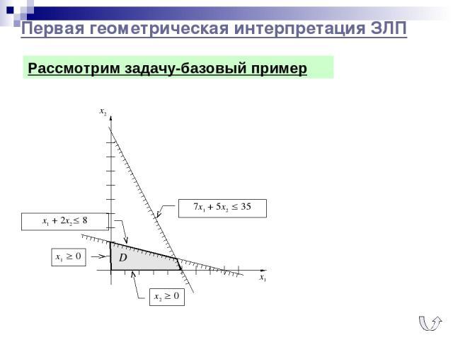 Первая геометрическая интерпретация ЗЛП x2 0 x1 0 Рассмотрим задачу-базовый пример