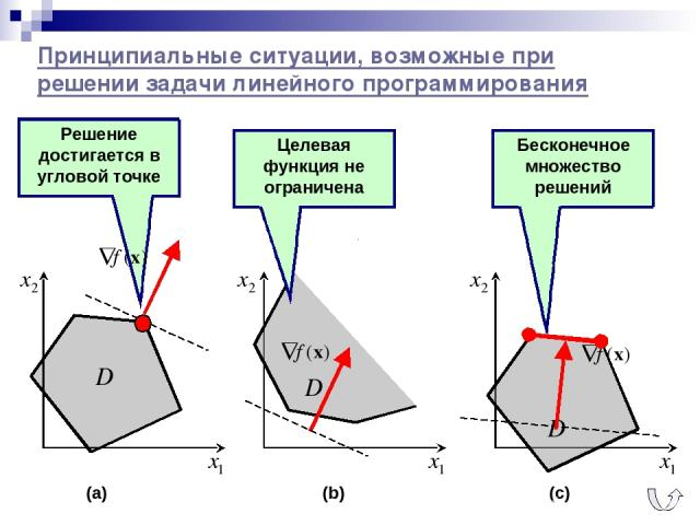 Решение достигается в угловой точке Принципиальные ситуации, возможные при решении задачи линейного программирования (a) (b) (c) Целевая функция не ограничена Бесконечное множество решений