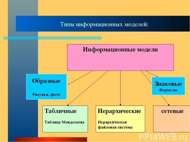 * Типы информационных моделей: Образные Рисунки, фото Знаковые Формулы