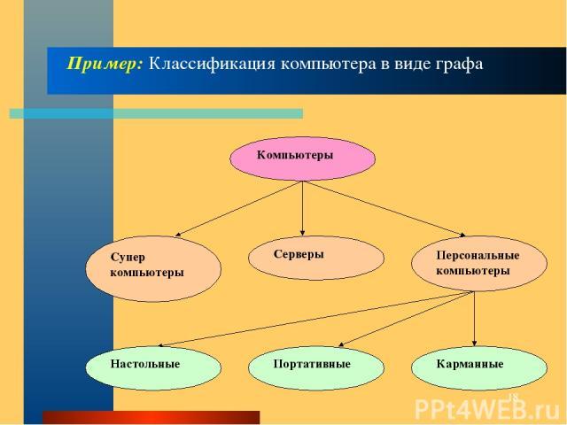 * Пример: Классификация компьютера в виде графа