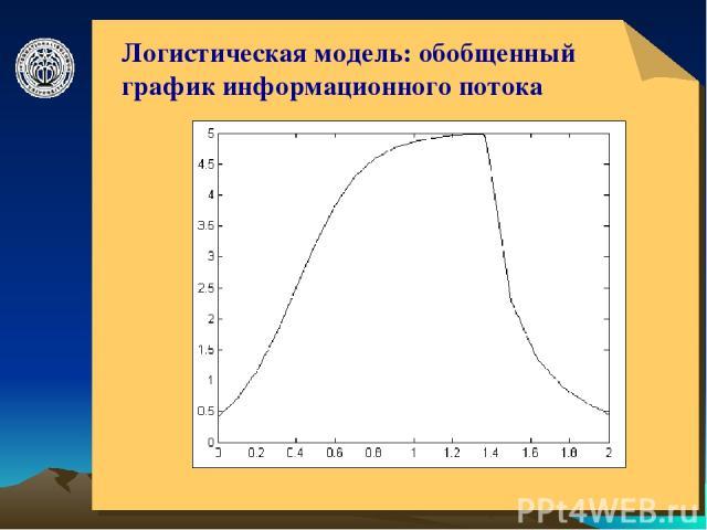 © ElVisti * Логистическая модель: обобщенный график информационного потока © ElVisti