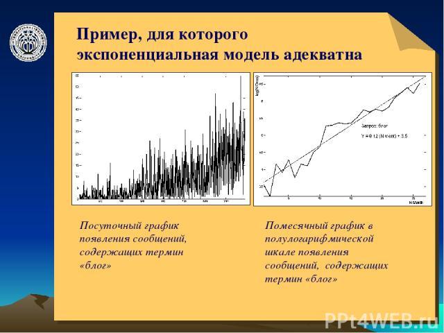 © ElVisti * Пример, для которого экспоненциальная модель адекватна Посуточный график появления сообщений, содержащих термин «блог» Помесячный график в полулогарифмической шкале появления сообщений, содержащих термин «блог» © ElVisti