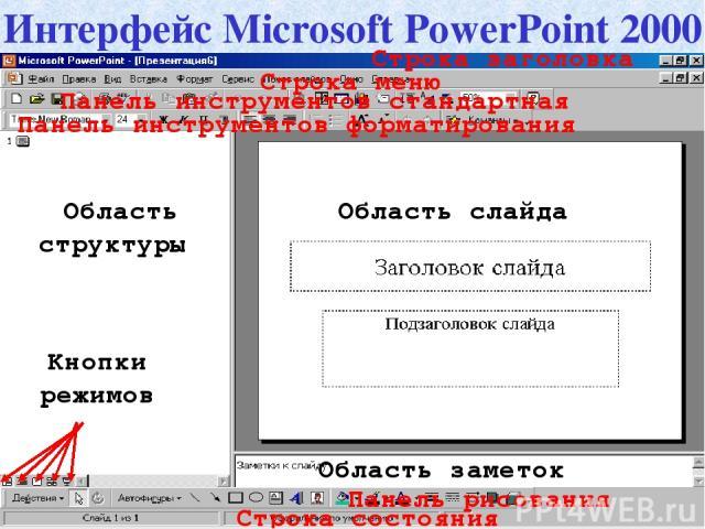 Строка заголовка Строка меню Панель инструментов стандартная Панель инструментов форматирования Панель рисования Строка состояния Область структуры Область слайда Область заметок Интерфейс Microsoft PowerPoint 2000 Кнопки режимов