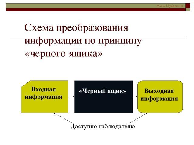 Схема преобразования информации по принципу «черного ящика» www.klyaksa.net
