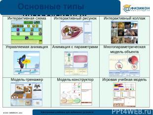 Основные типы «интерактивных моделей» Интерактивная схема Интерактивный рисунок