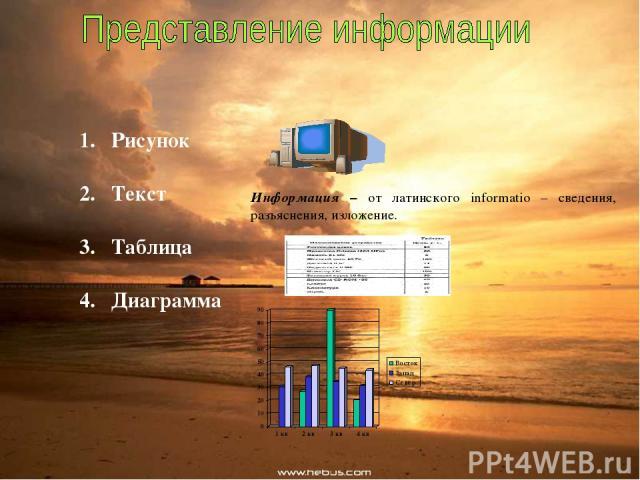 Рисунок Текст Таблица Диаграмма Информация – от латинского informatio – сведения, разъяснения, изложение.