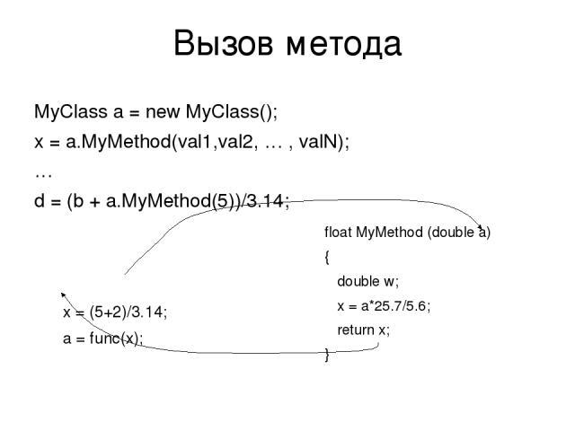 Вызов метода MyClass a = new MyClass(); x = a.MyMethod(val1,val2, … , valN); … d = (b + a.MyMethod(5))/3.14; x = (5+2)/3.14; a = func(x); float MyMethod (double a) { double w; x = a*25.7/5.6; return x; }