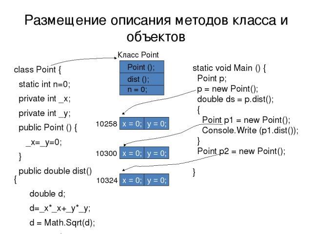 Размещение описания методов класса и объектов class Point { static int n=0; private int _x; рrivate int _y; public Point () { _x=_y=0; } public double dist() { double d; d=_x*_x+_y*_y; d = Math.Sqrt(d); return d; } } static void Main () { Point p; p…