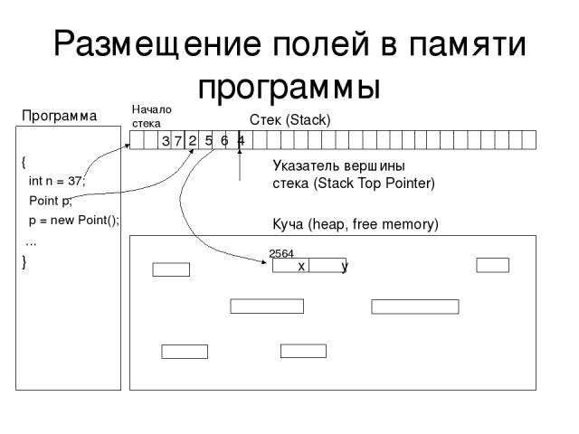 Размещение полей в памяти программы Стек (Stack) Куча (heap, free memory) Указатель вершины стека (Stack Top Pointer) Программа x y { int n = 37; Point p; p = new Point(); ... } 3 7 2564 2 5 6 4 Начало стека