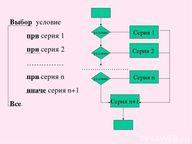 Выбор условие при серия 1 при серия 2 …………… при серия n иначе серия n+1 Все условие условие условие Серия 1 Серия 2 Серия n Серия n+1 ………………….