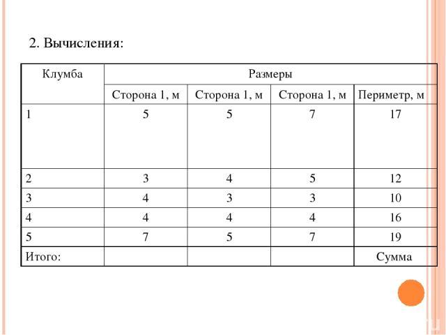 2. Вычисления: Клумба Размеры Сторона 1, м Сторона 1, м Сторона 1, м Периметр, м 1 5 5 7 17 2 3 4 5 12 3 4 3 3 10 4 4 4 4 16 5 7 5 7 19 Итого: Сумма