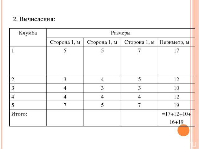 2. Вычисления: Клумба Размеры Сторона 1, м Сторона 1, м Сторона 1, м Периметр, м 1 5 5 7 17 2 3 4 5 12 3 4 3 3 10 4 4 4 4 12 5 7 5 7 19 Итого: =17+12+10+ 16+19