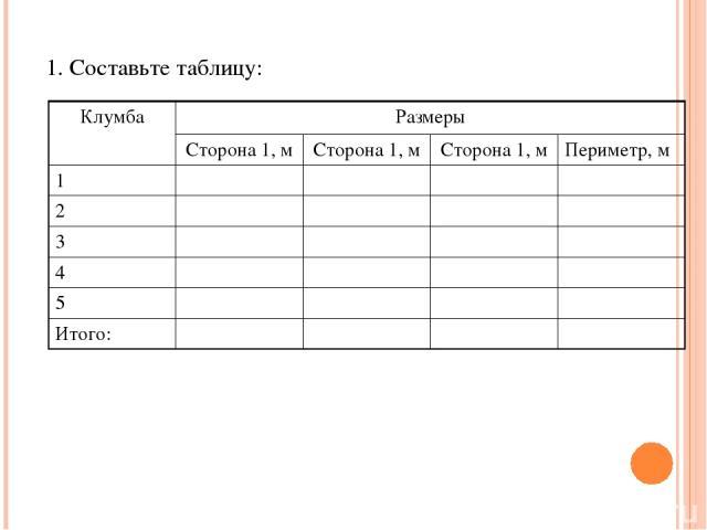 1. Составьте таблицу: Клумба Размеры Сторона 1, м Сторона 1, м Сторона 1, м Периметр, м 1 2 3 4 5 Итого: