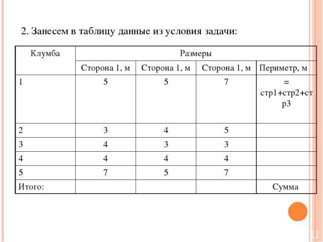 2. Занесем в таблицу данные из условия задачи: Клумба Размеры Сторона 1, м Сторона 1, м Сторона 1, м Периметр, м 1 5 5 7 = стр1+стр2+стр3 2 3 4 5 3 4 3 3 4 4 4 4 5 7 5 7 Итого: Сумма